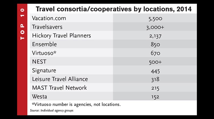 Each year in conjunction with the Power List, Travel Weekly editors rank travel companies in various industries by size. Here's how some companies stack up.